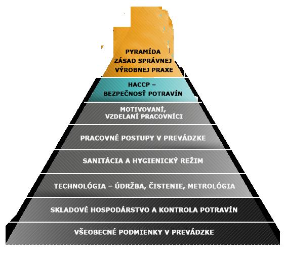 Pyramida-HACCP_3